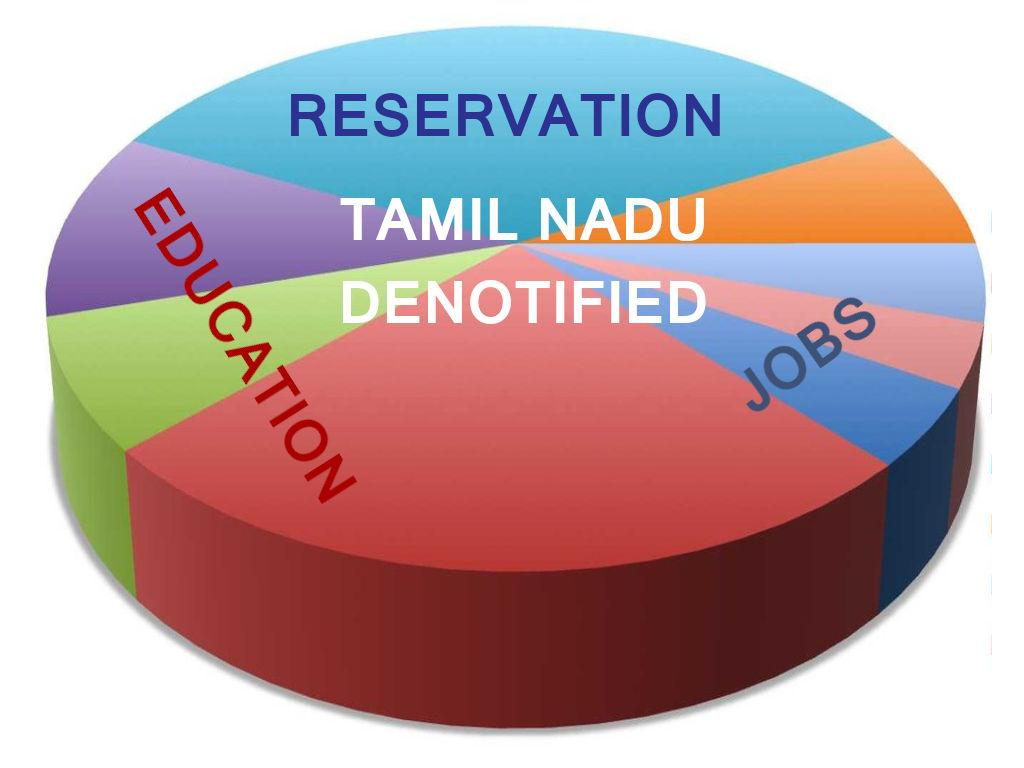 List Of Denotified Communities In Tamil Nadu