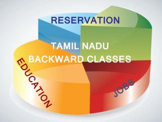 List of Tamil Nadu Backward Classes (BC), Muslims and Most Backward Classes